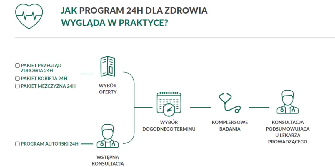 24h dla zdrowia program profilaktyczny - schemat działania