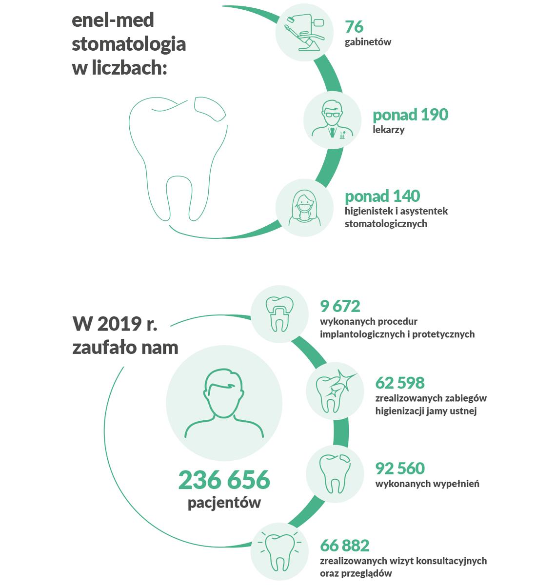 stomatologia w liczbach 2019